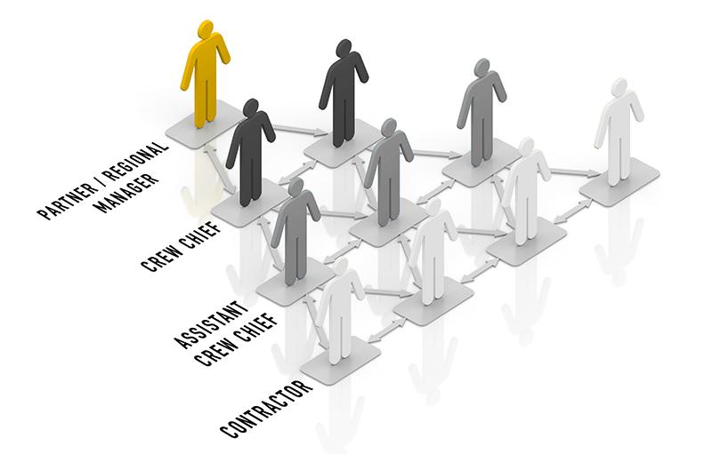 Landmen Leadership Opportunities
